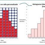 Histograma y el tablero de fichas
