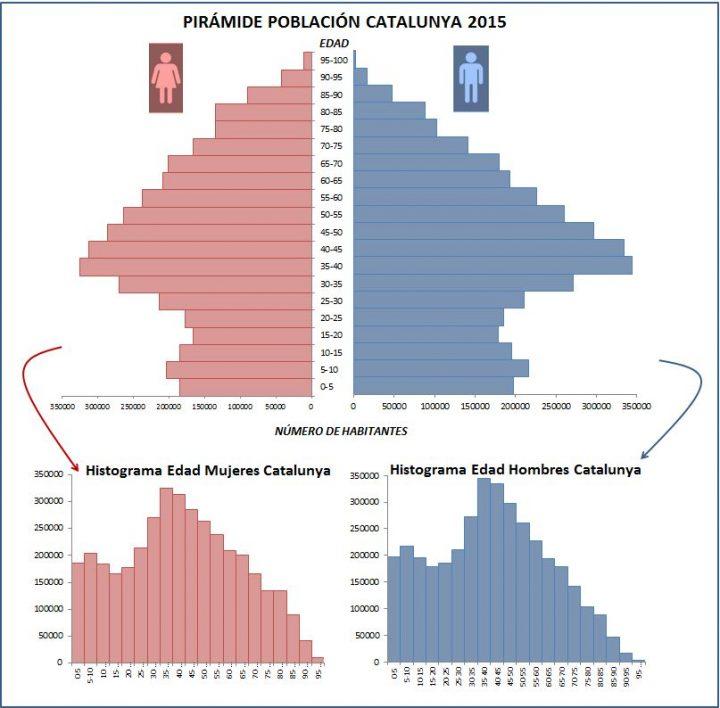 piramide-poblacion-histograma