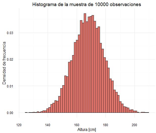 histograma10000obs
